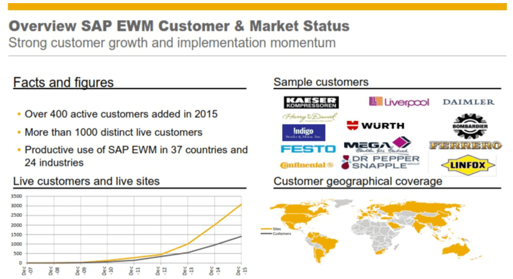 SAP EWM clients or customers