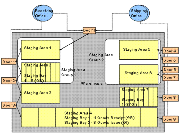 Staging area and door determination in SAP EWM