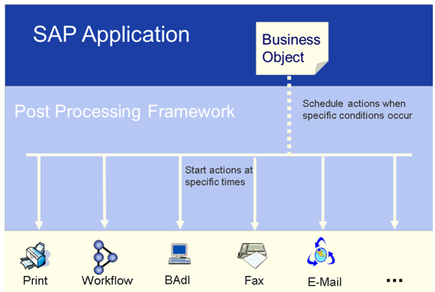 SAP PPF ( Post processing frame work ) use in EWM