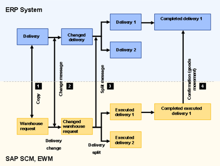 Sap Ewm Delivery Integration With Erp With Configuration