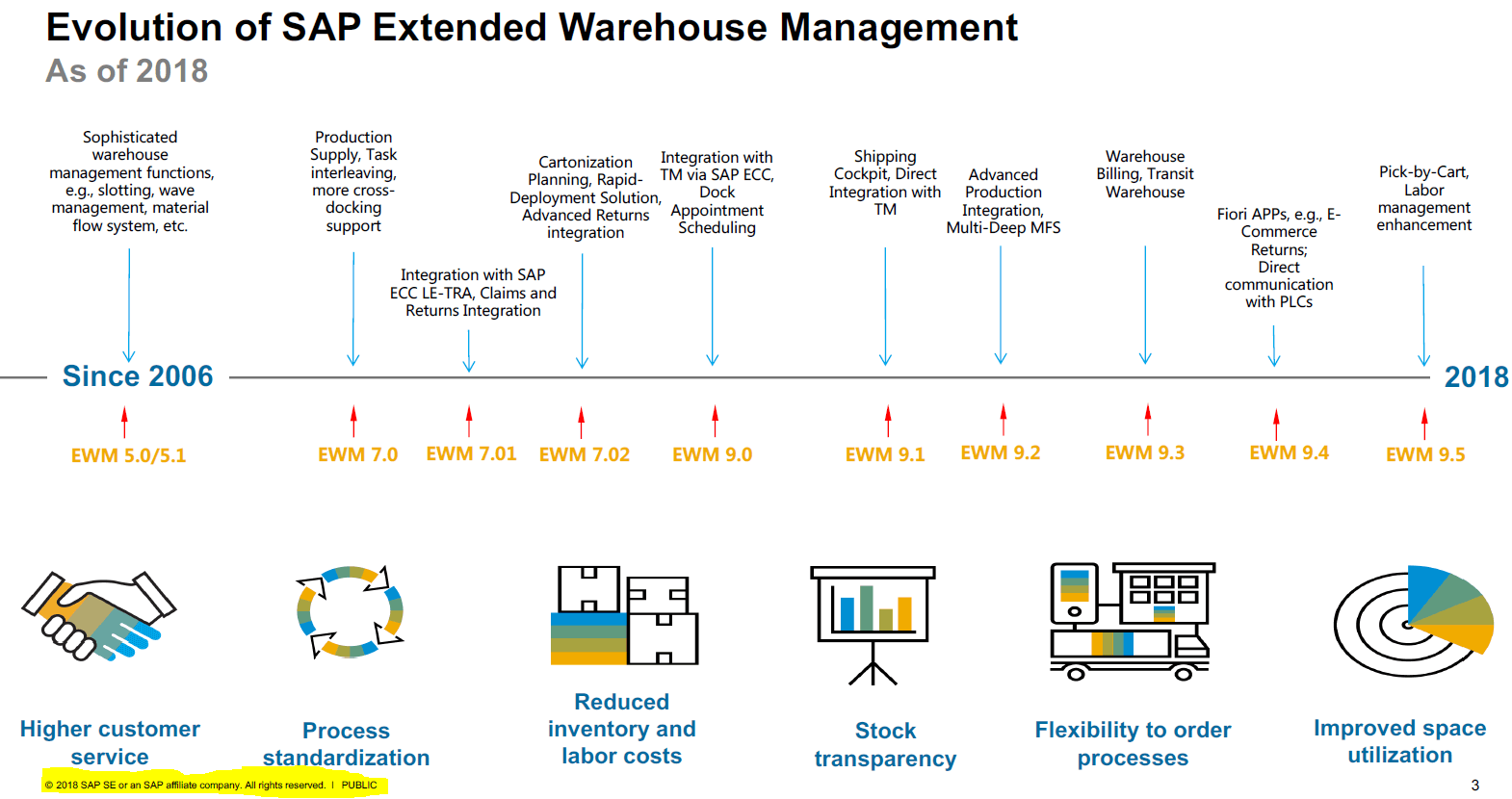 Beaches] Warehouse management sap library